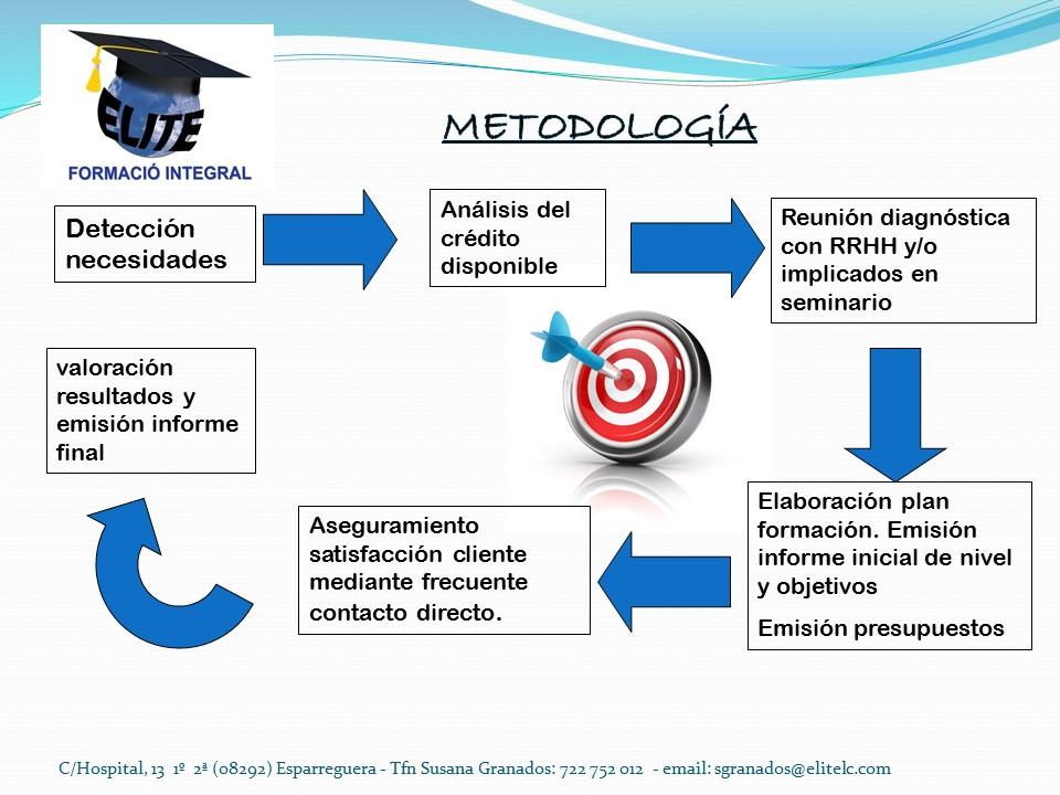 Imagen metodología coaching